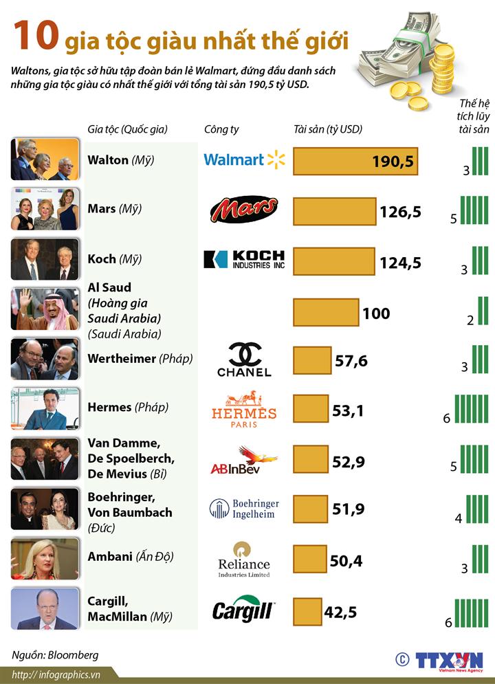 10 gia tộc giàu nhất thế giới