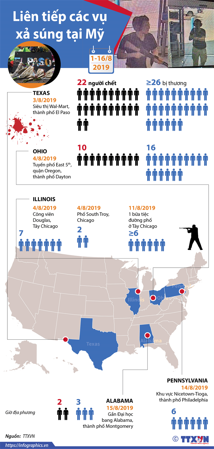 Liên tiếp các vụ xả súng tại Mỹ từ đầu tháng 8/2019