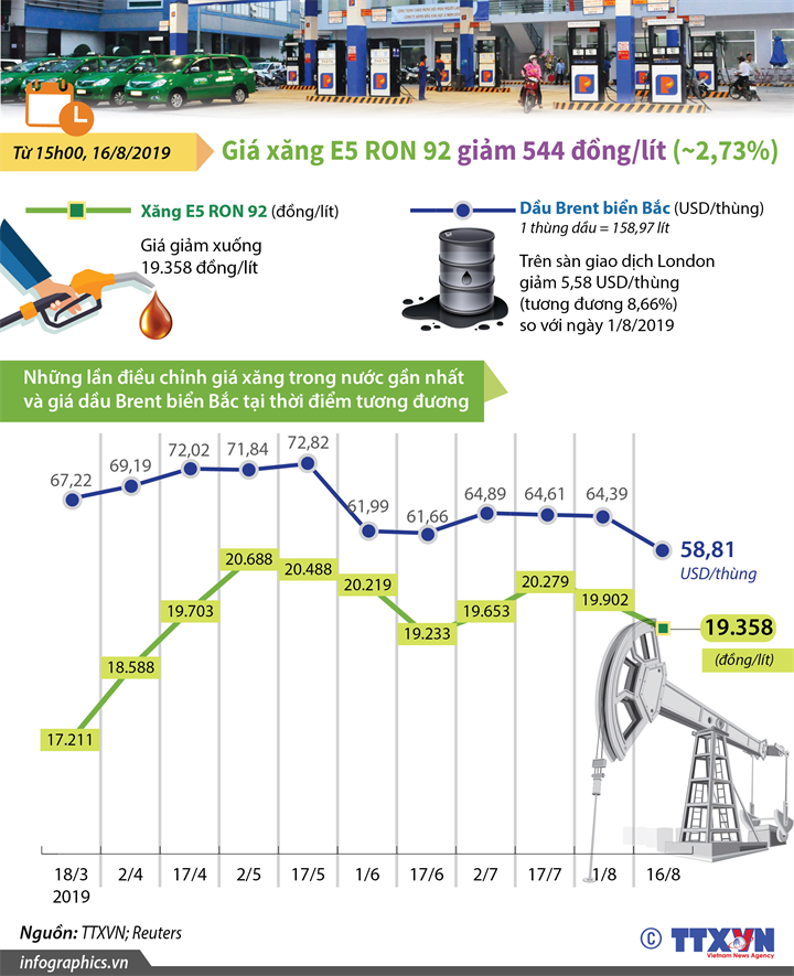 Giá xăng E5 RON 92 giảm giảm 544 đồng/lít