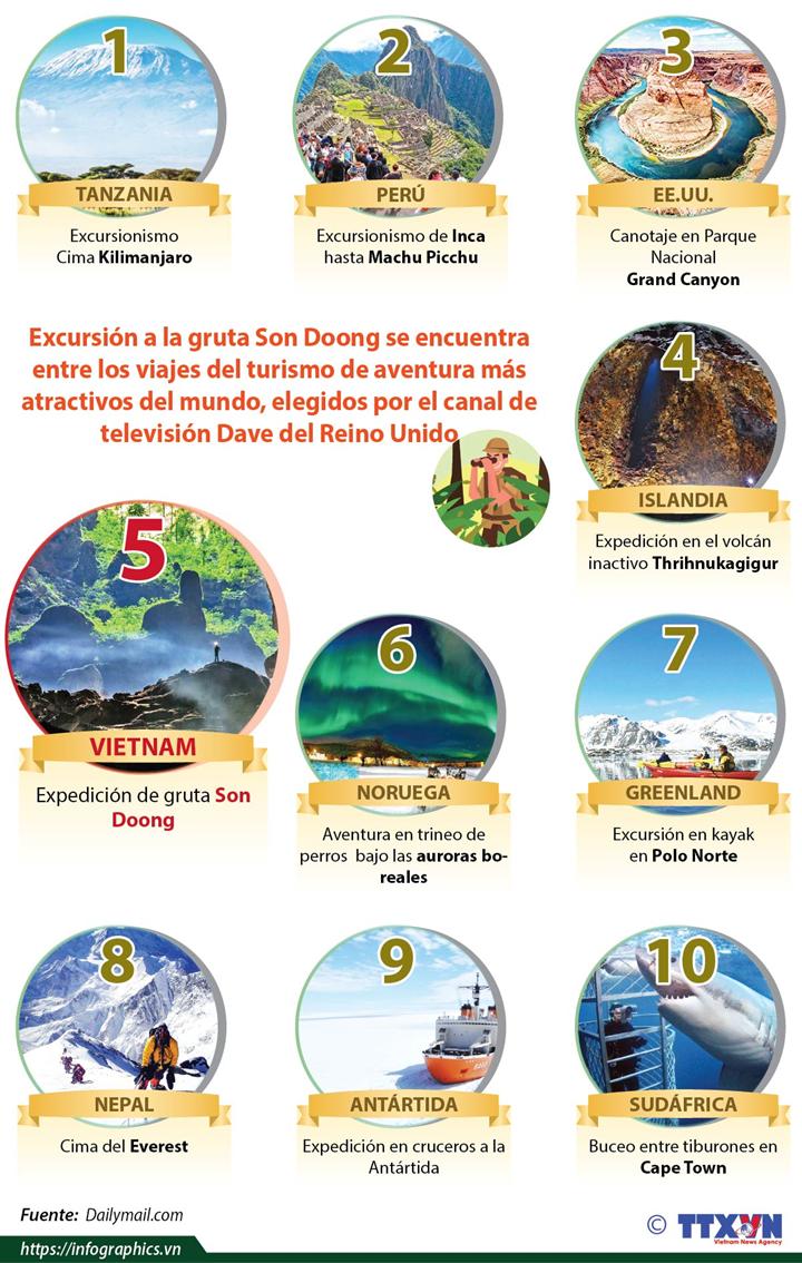 Son Doong de Vietnam entre viajes del turismo de aventura más atractivos del mundo