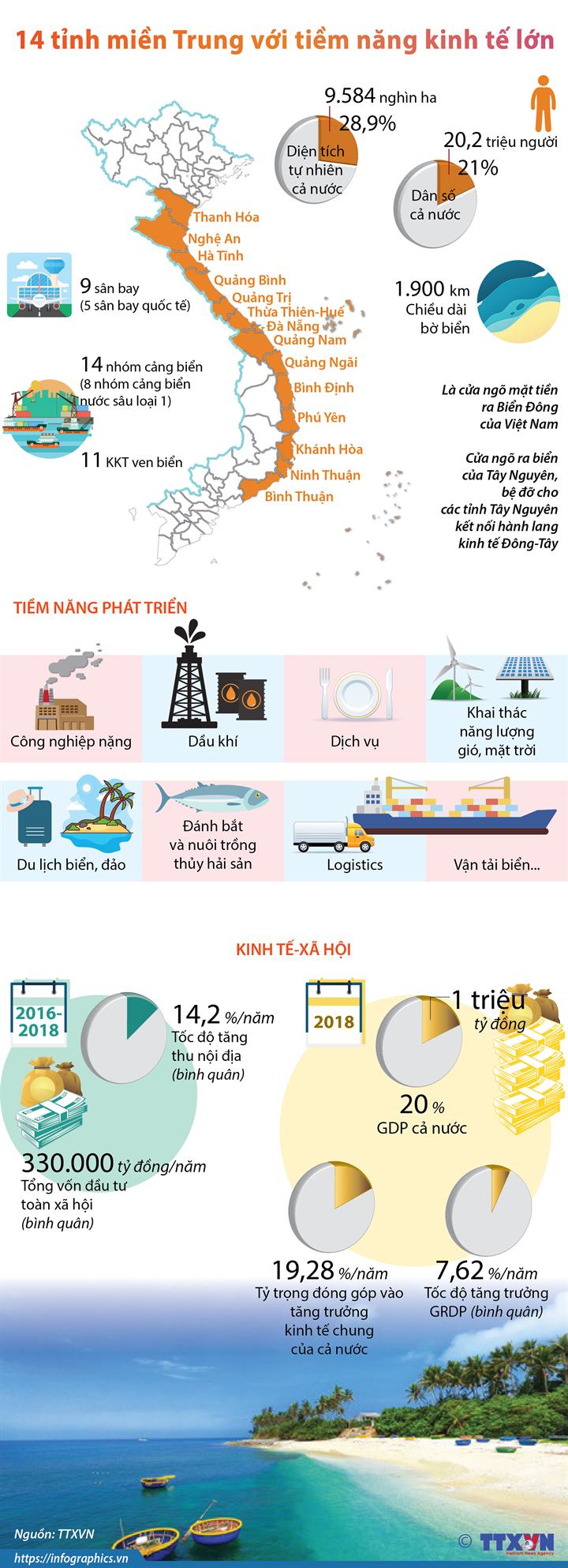 14 tỉnh miền Trung với tiềm năng kinh tế lớn