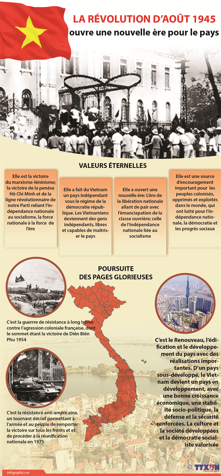 La Révolution d'Août 1945