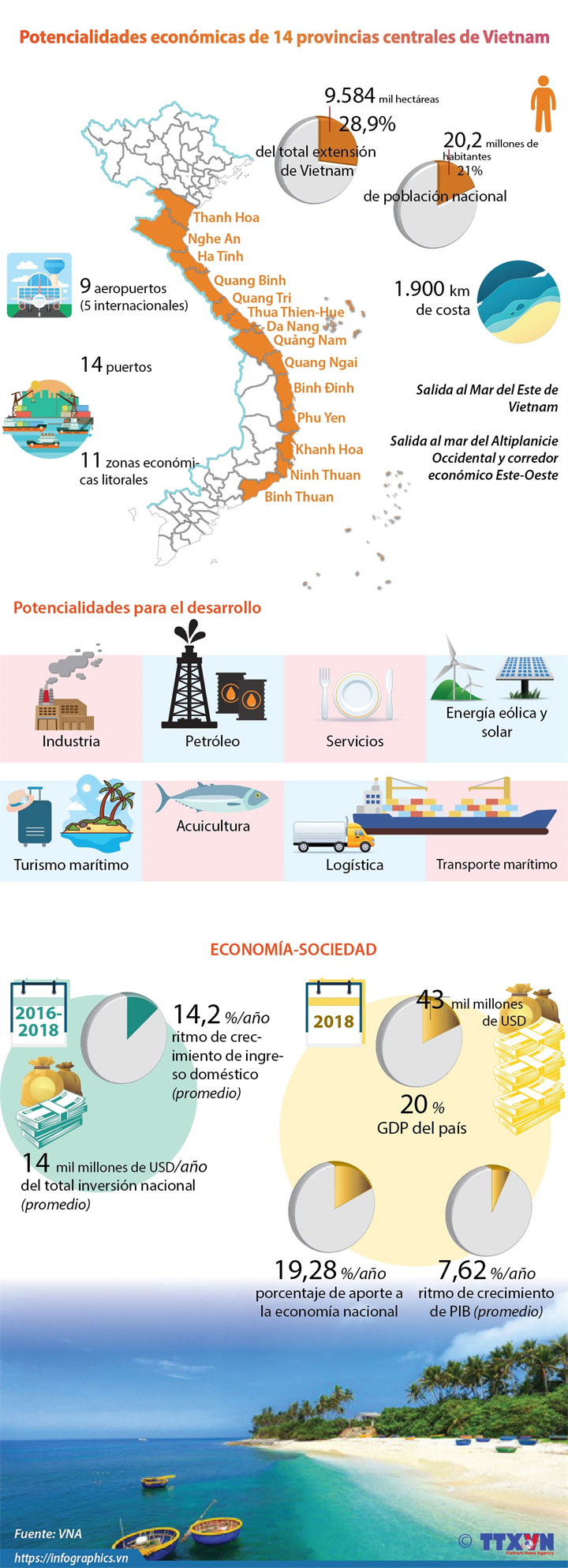 Potencialidades económicas de 14 provincias centrales de Vietnam