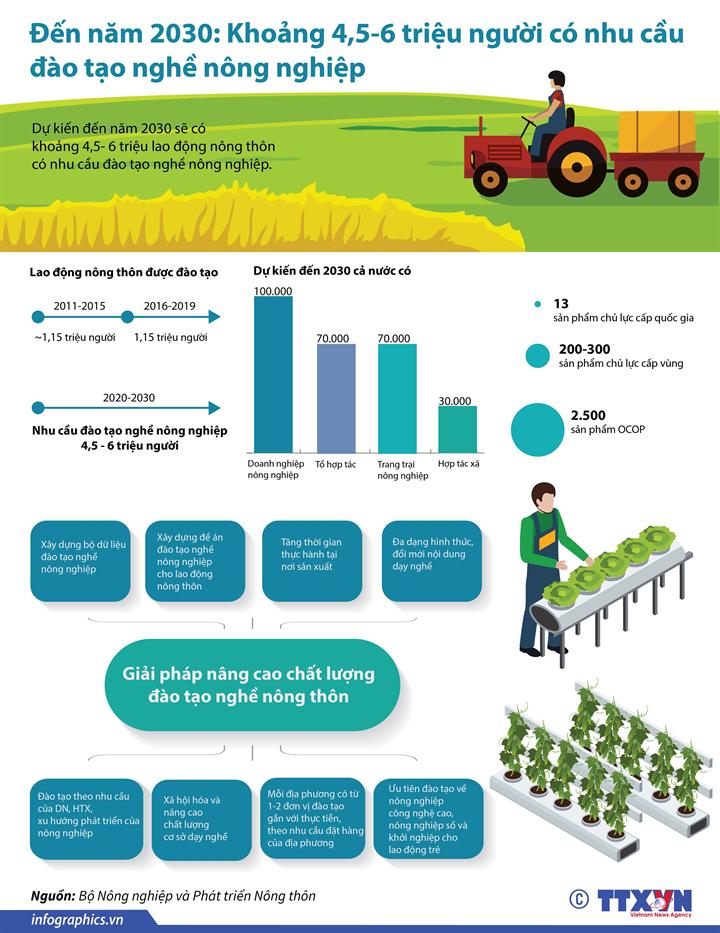 Đến năm 2030: Khoảng 4,5-6 triệu người có nhu cầu đào tạo nghề nông nghiệp