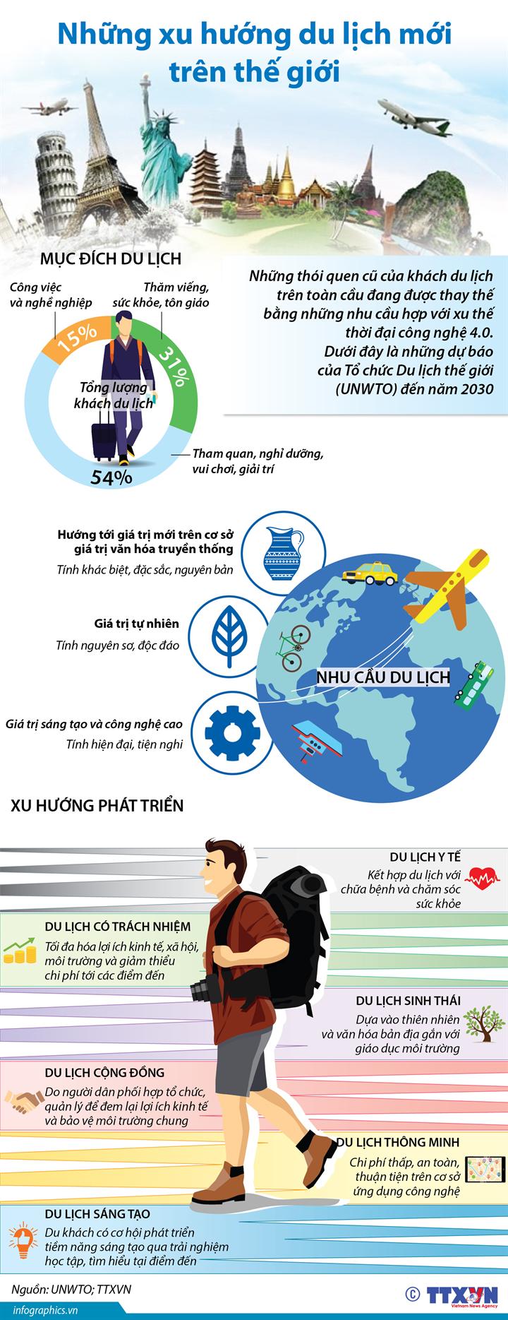 Những xu hướng du lịch mới trên thế giới
