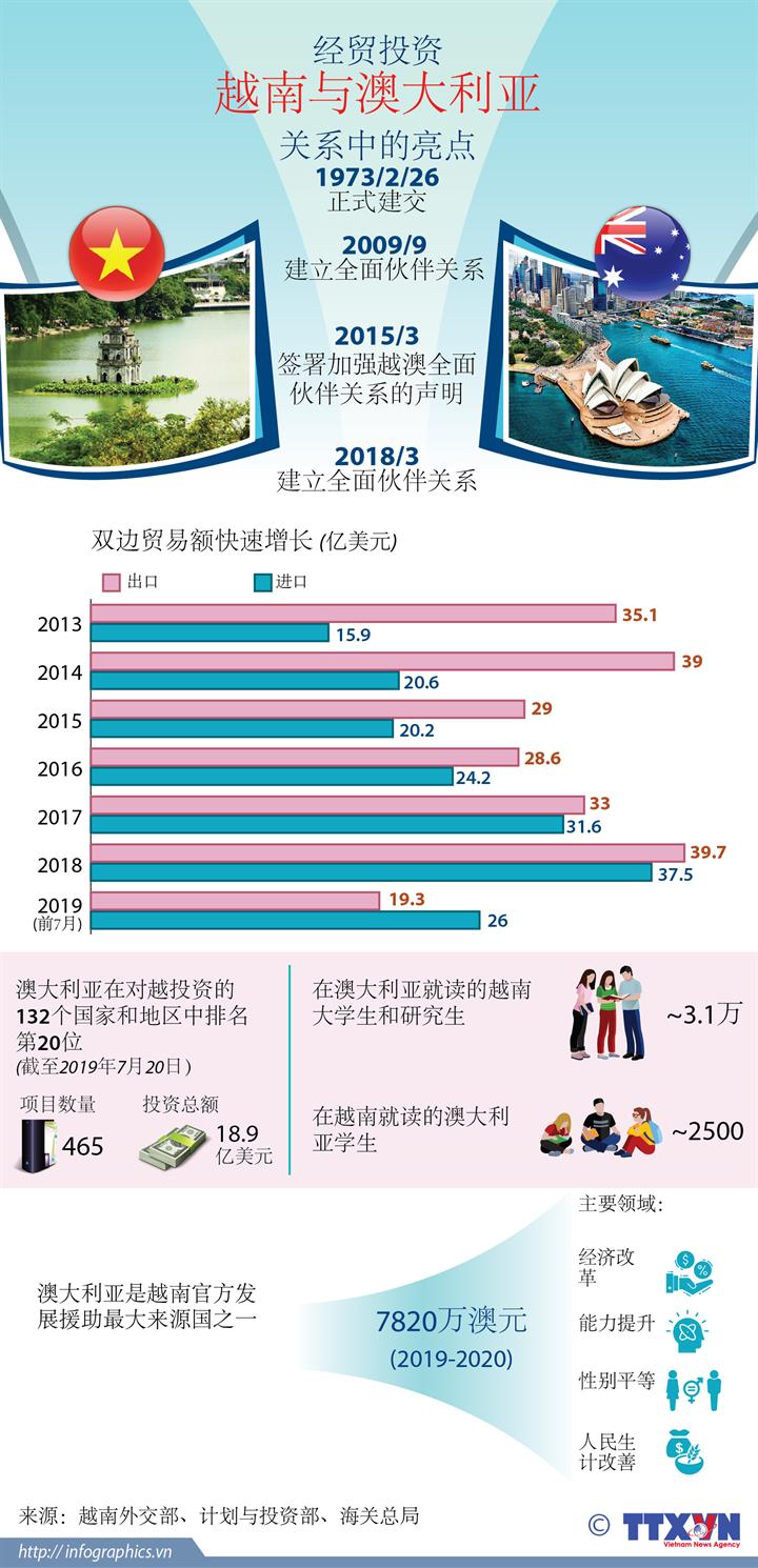 经贸投资越南与澳大利亚关系中的亮点