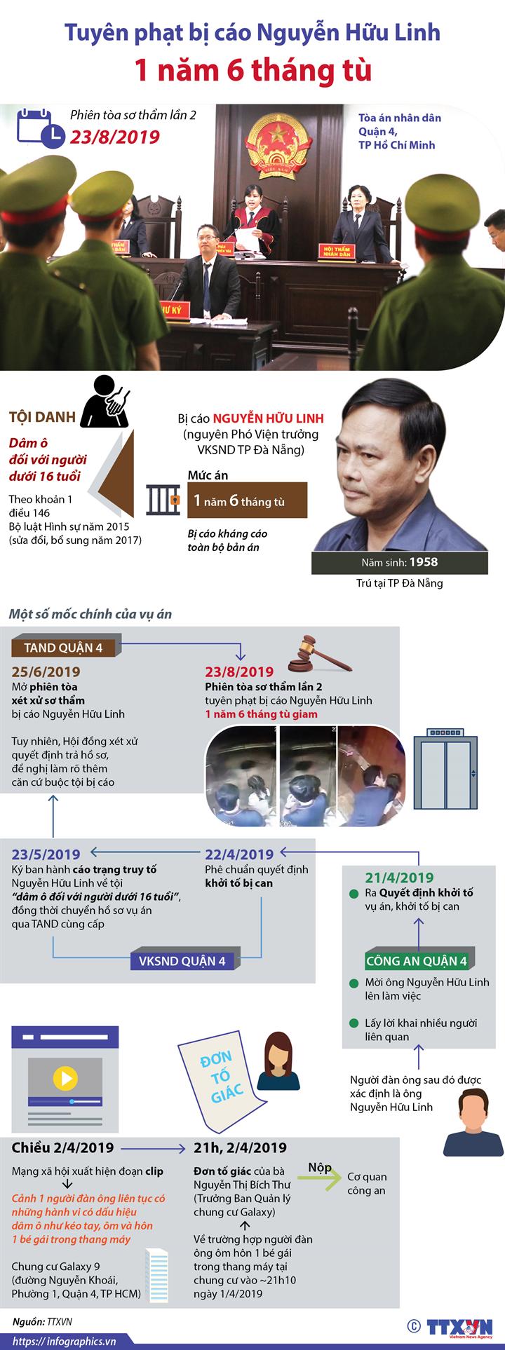 Tuyên phạt bị cáo Nguyễn Hữu Linh 1 năm 6 tháng tù