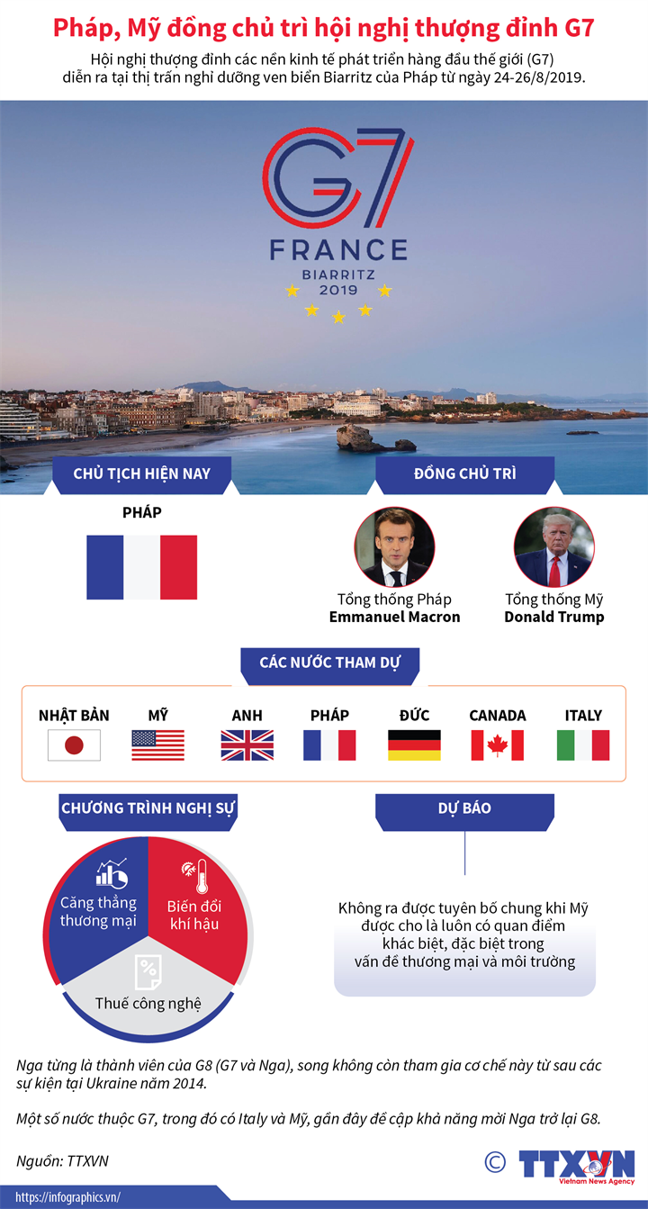 Pháp, Mỹ đồng chủ trì hội nghị thượng đỉnh G7