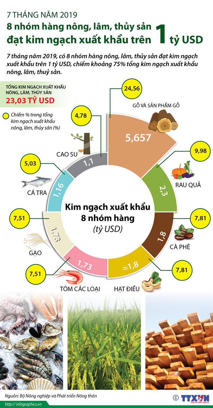 7 tháng năm 2019: 8 nhóm hàng nông, lâm, thủy sản  đạt kim ngạch xuất khẩu trên 1 tỷ USD