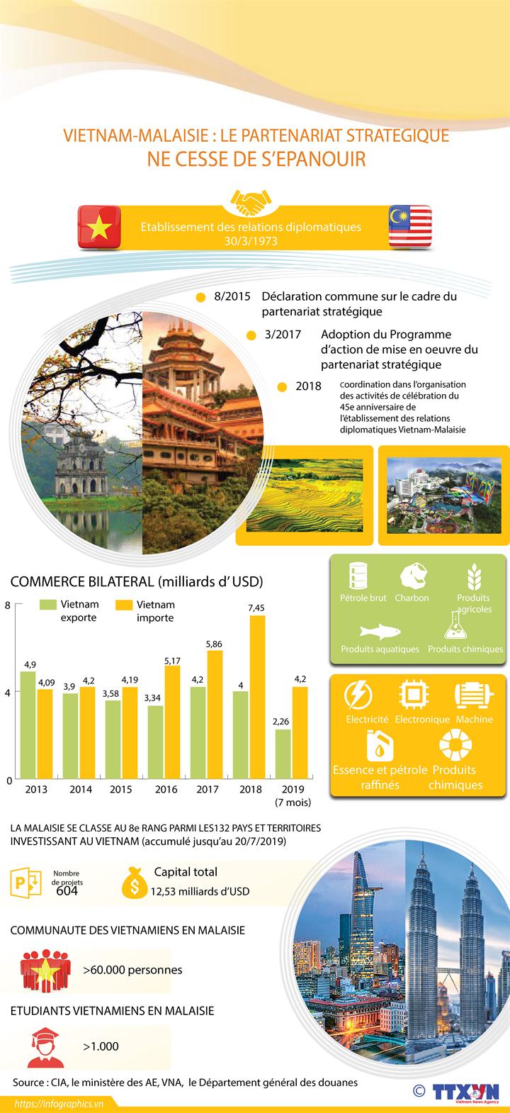 Vietnam-Malaisie : le partenariat stratégique ne cesse de s'épanouir