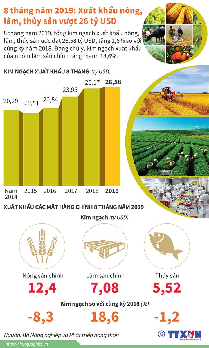 8 tháng năm 2019: Xuất khẩu nông, lâm, thủy sản vượt 26 tỷ USD