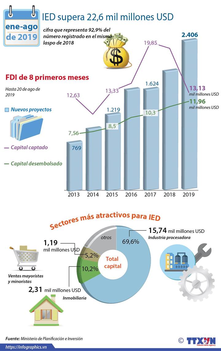 IED de Vietnam superó 22 mil millones de dólares entre enero y agosto