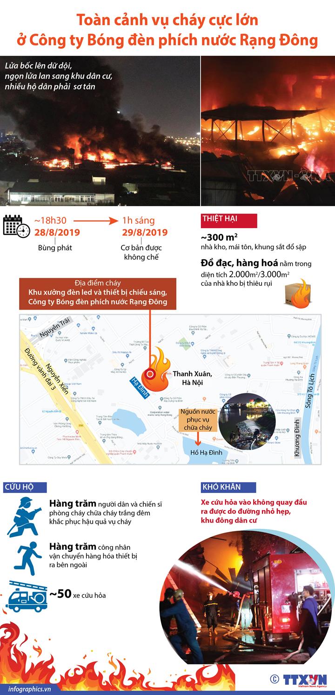 Toàn cảnh vụ cháy cực lớn ở Công ty Bóng đèn phích nước Rạng Đông