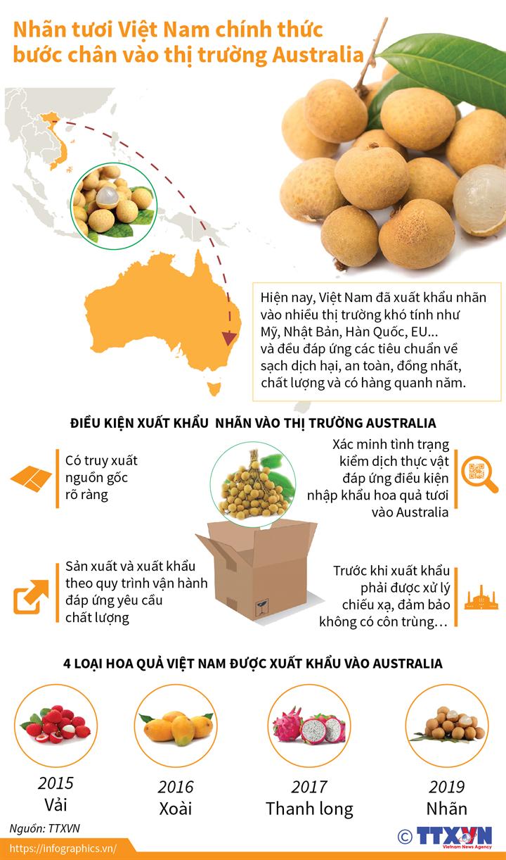 Nhãn tươi Việt Nam chính thức bước chân vào thị trường Australia
