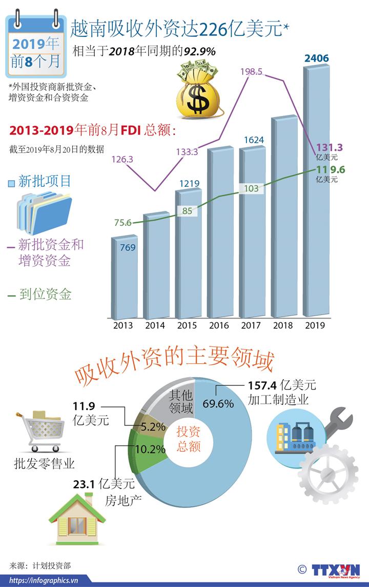 2019年前8月越南吸收外资达226亿美元