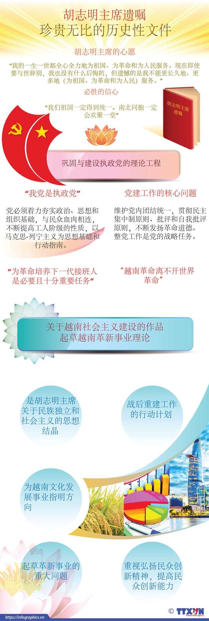 胡志明主席遗嘱——珍贵无比的历史性文件