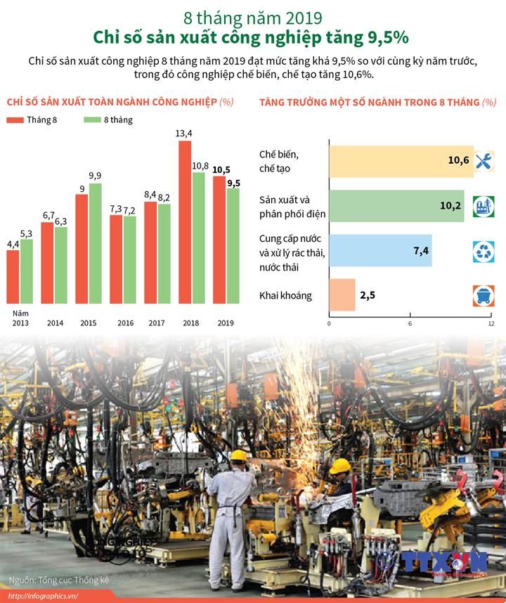 8 tháng năm 2019, chỉ số sản xuất công nghiệp tăng 9,5%