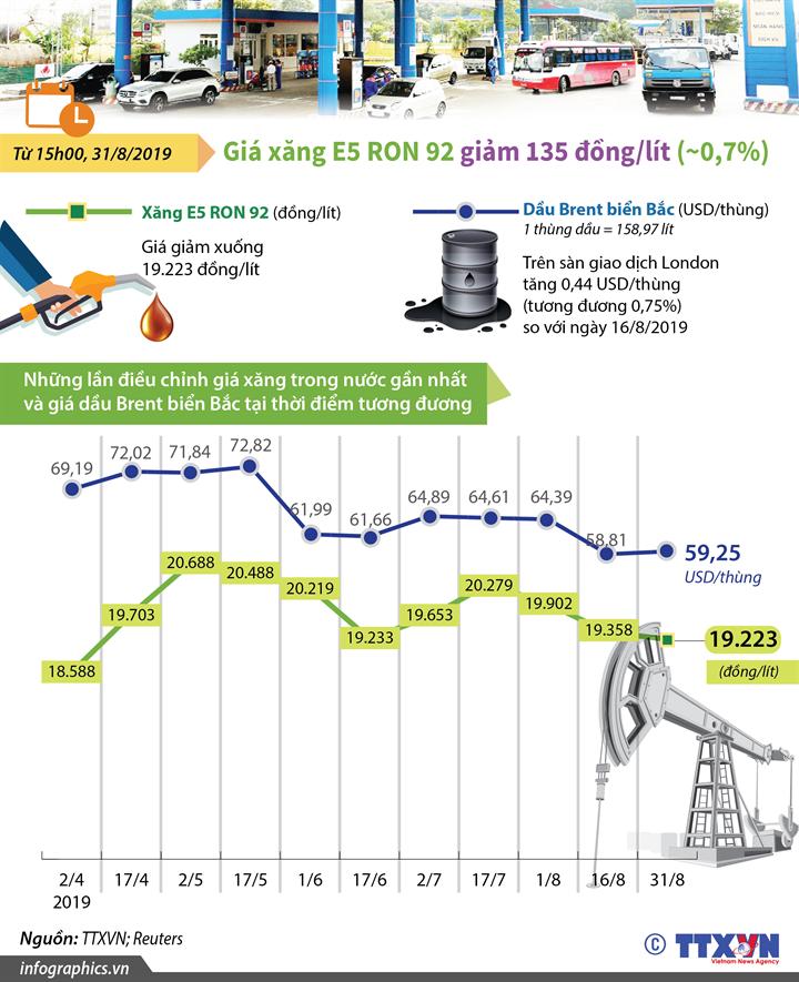 Giá xăng E5 RON 92 giảm 135 đồng/lít