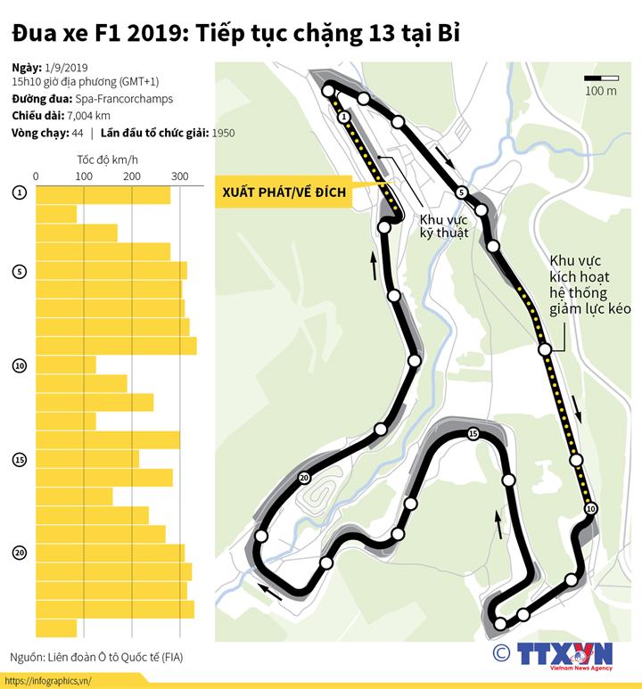 Đua xe F1 2019: Tiếp tục chặng 13 tại Bỉ