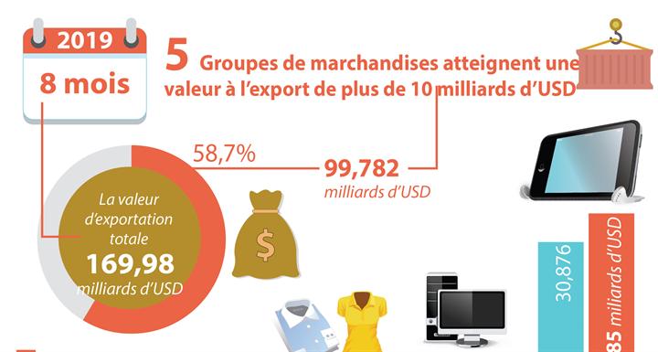 5 groupes de marchandises atteignent une valeur à l'export de plus de 10 milliards d'USD