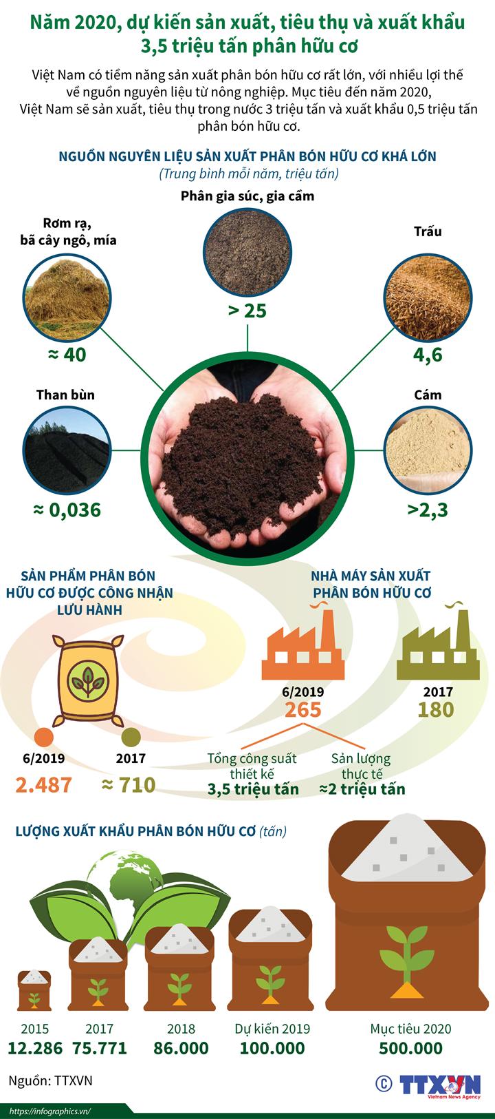 Thúc đẩy sản xuất, sử dụng và nâng cao chất lượng phân bón hữu cơ