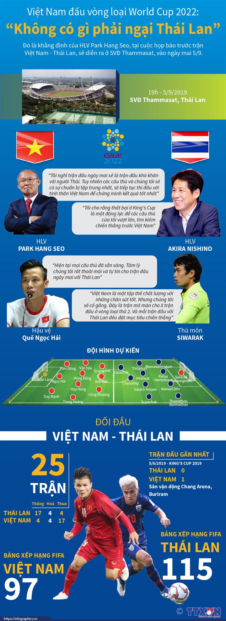 """Việt Nam đấu vòng loại World Cup 2022: """"Không có gì phải ngại Thái Lan"""""""