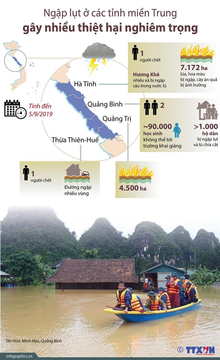 Ngập lụt ở các tỉnh miền Trung gây nhiều thiệt hại nghiêm trọng