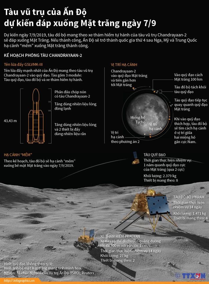 Tàu vũ trụ của Ấn Độ dự kiến đáp xuống Mặt trăng ngày 7/9