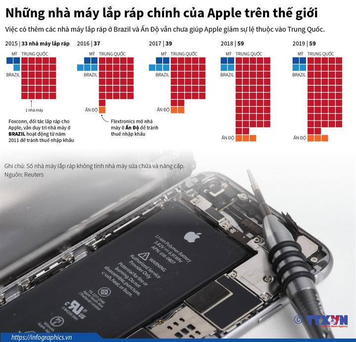 Những nhà máy lắp ráp chính của Apple trên thế giới