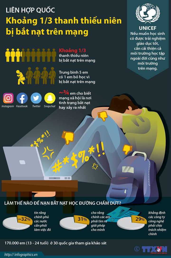 Liên hợp quốc: Khoảng 1/3 thanh thiếu niên bị bắt nạt trên mạng