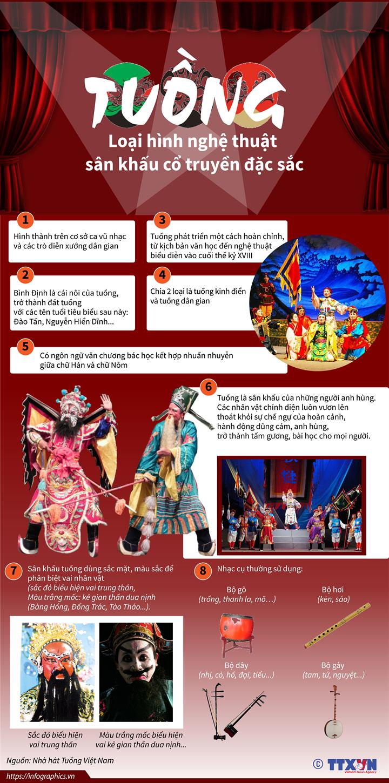 Tuồng - Loại hình nghệ thuật sân khấu cổ truyền đặc sắc