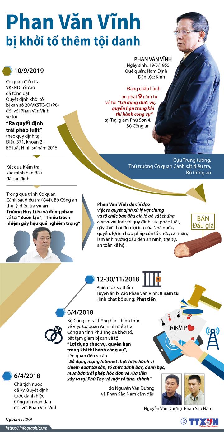 Phan Văn Vĩnh bị khởi tố thêm tội danh