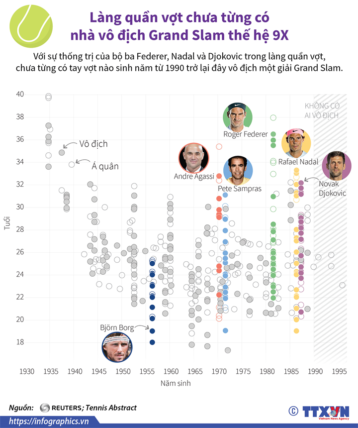 Làng quần vợt chưa từng có nhà vô địch Grand Slam thế hệ 9X