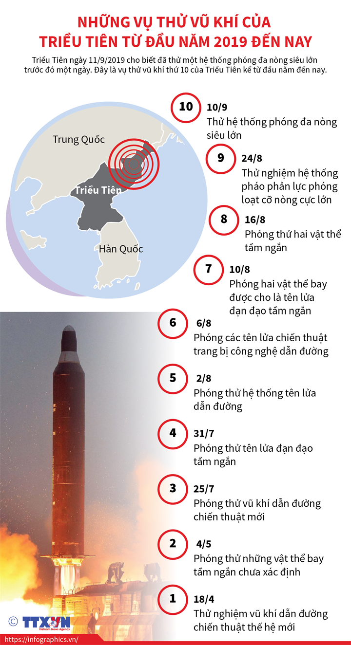 Những vụ phóng tên lửa của Triều Tiên từ đầu năm 2019 đến nay