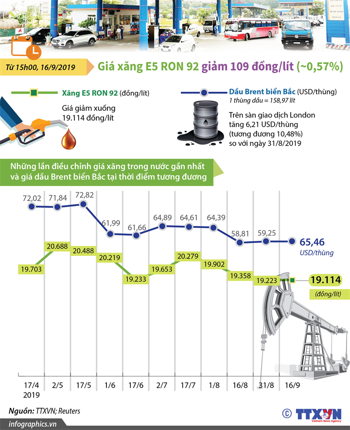 Giá xăng E5 RON 92 giảm 109 đồng/lít