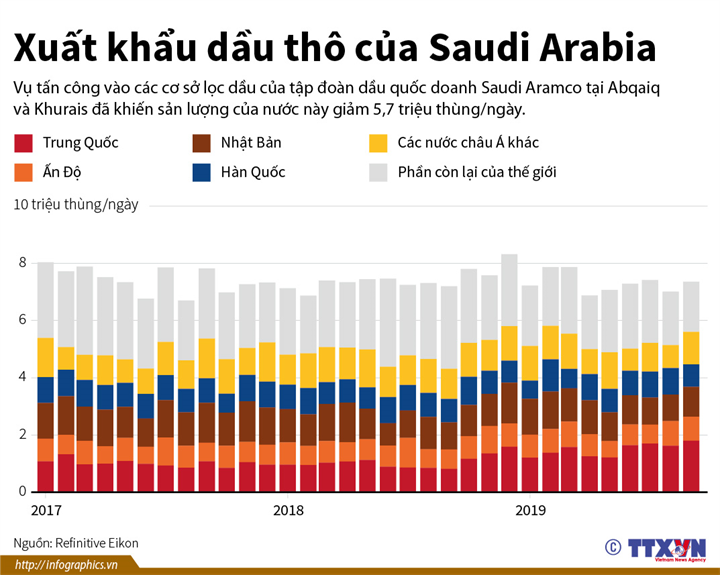 Xuất khẩu dầu thô của Saudi Arabia