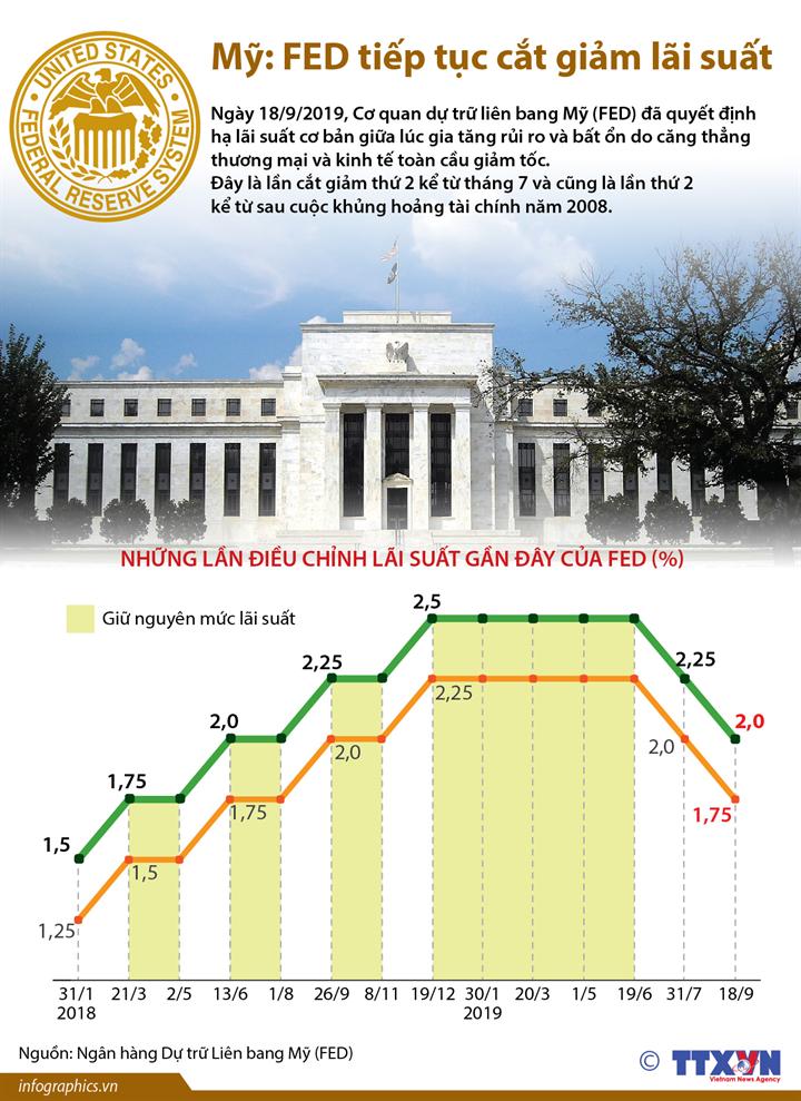 Mỹ: FED tiếp tục cắt giảm lãi suất