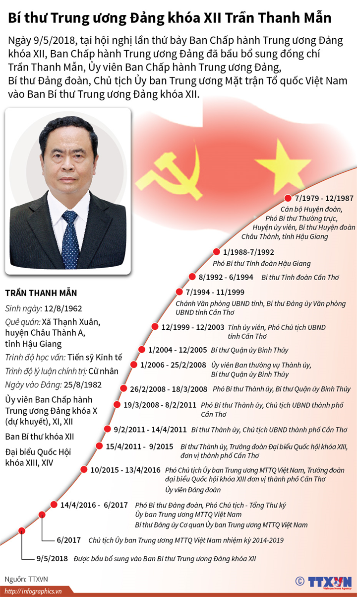 Bí thư Trung ương Đảng khóa XII Trần Thanh Mẫn