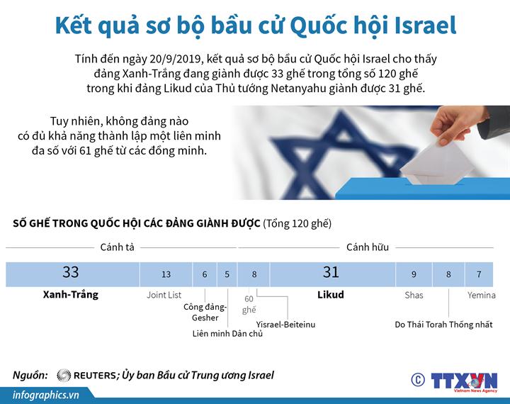 Kết quả sơ bộ bầu cử Quốc hội Israel