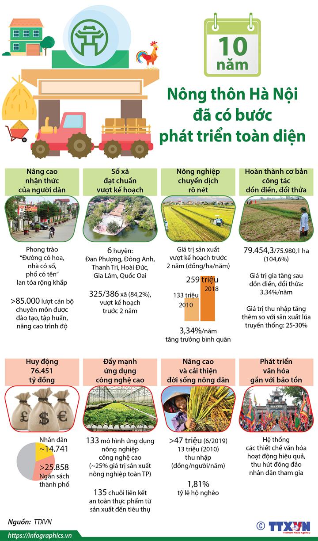 Nông thôn Hà Nội đã có bước phát triển toàn diện