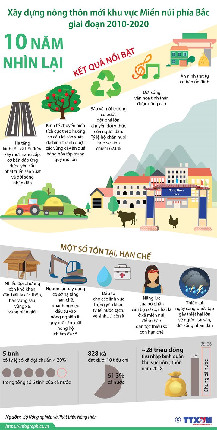 Xây dựng nông thôn mới khu vực Miền núi phía Bắc giai đoạn 2010-2020: 10 năm nhìn lại