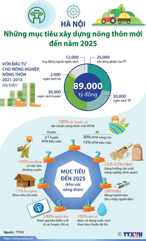 Hà Nội: Mục tiêu xây dựng nông thôn mới đến năm 2025