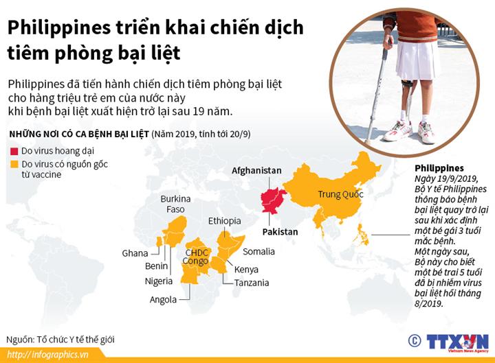 Philippines triển khai chiến dịch tiêm phòng bại liệt