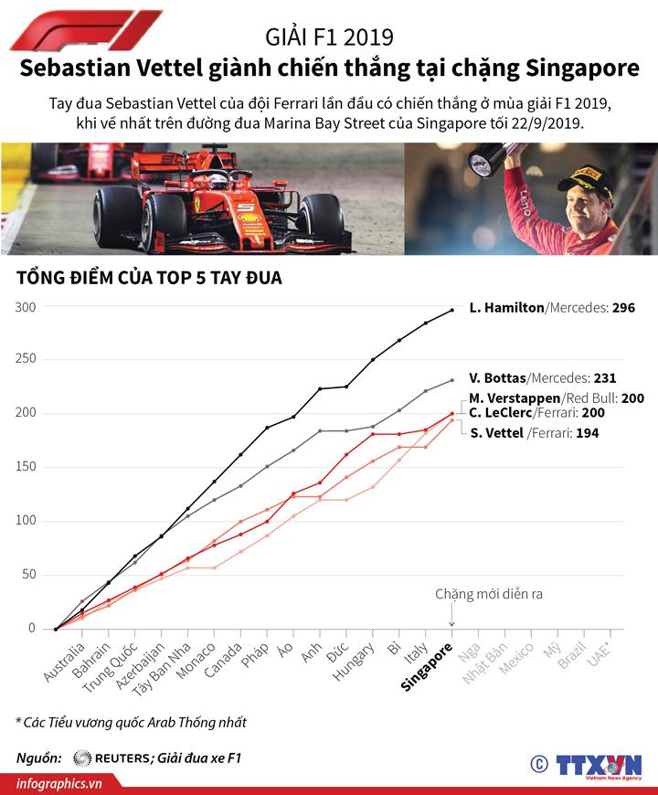 F1 2019: Sebastian Vettel giành chiến thắng tại chặng Singapore
