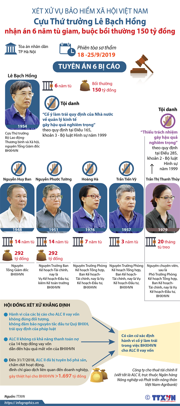 Xét xử vụ Bảo hiểm Xã hội Việt Nam: Cựu Thứ trưởng Lê Bạch Hồng nhận án 6 năm tù giam, buộc bồi thường 150 tỷ đồng