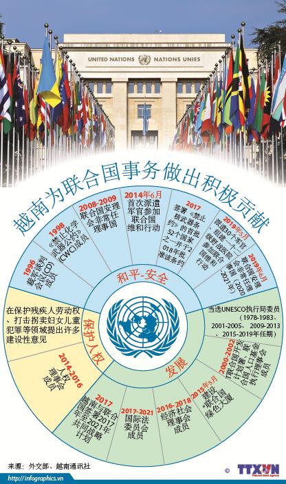 越南为联合国事务做出积极贡献