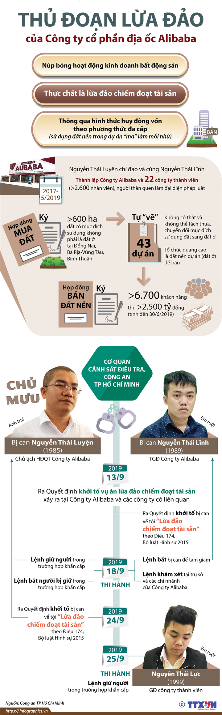 Thủ đoạn lừa đảo của Công ty cổ phần địa ốc Alibaba