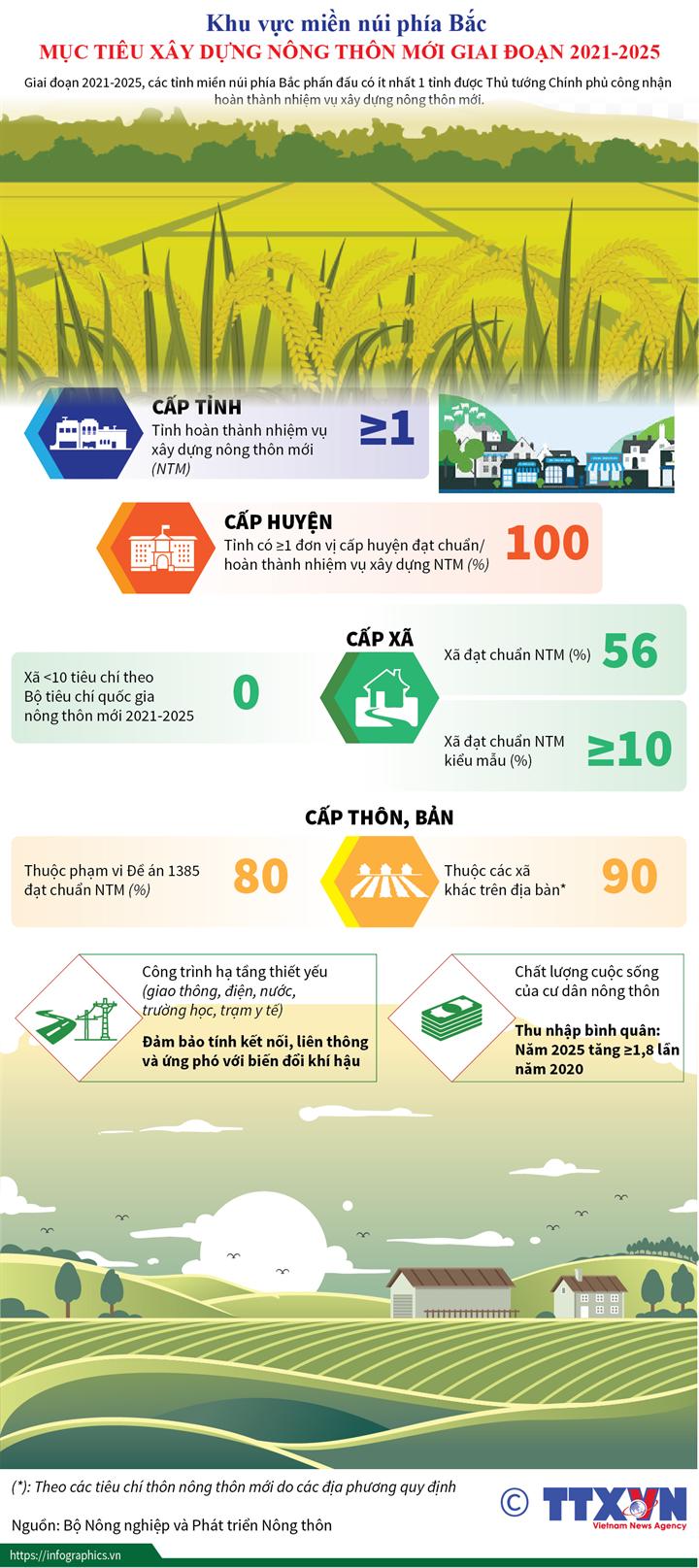 Khu vực miền núi phía Bắc: Mục tiêu xây dựng nông thôn mới  giai đoạn 2021-2025