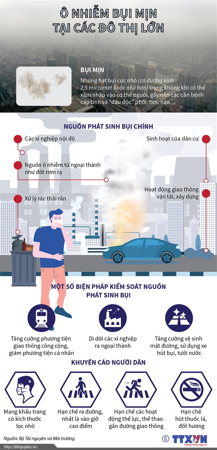 Ô nhiễm bụi mịn tại các đô thị lớn