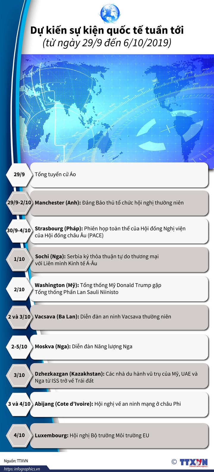 Dự kiến sự kiện quốc tế tuần tới (từ ngày 29/9 đến 6/10/2019)